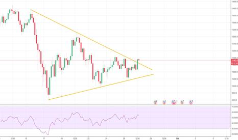 BTCUSD: Bitcoin - Long Signal