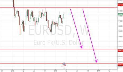EURUSD: eurusd short idea