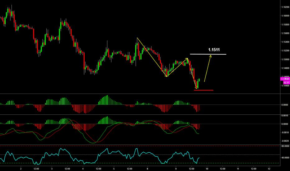 EURUSD: EURUSD low risk Buy setup