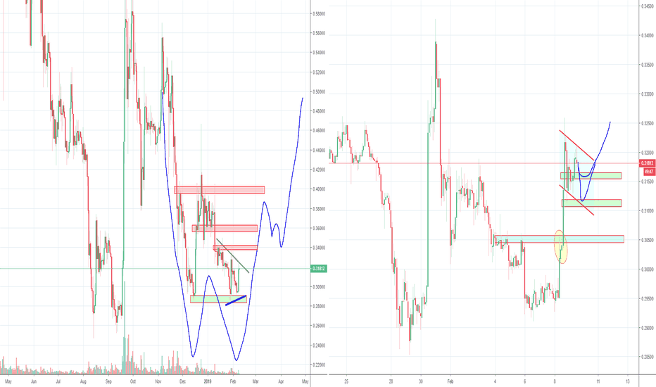 XRPUSD: Ripple XRP Bulls are Not Convinced yet, Possible Double Bottom