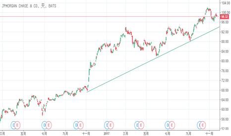 JPM: JPM依然是你最佳的金融股選擇之一