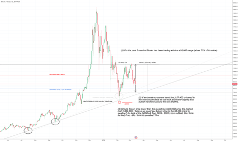 BTCUSD: Bitcoin is at a crossroad, Make or Break Zone.