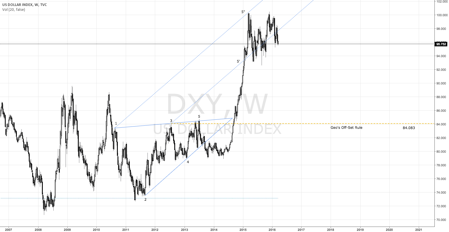 $DXY US Dollar Index Wolfe Wave and Geo