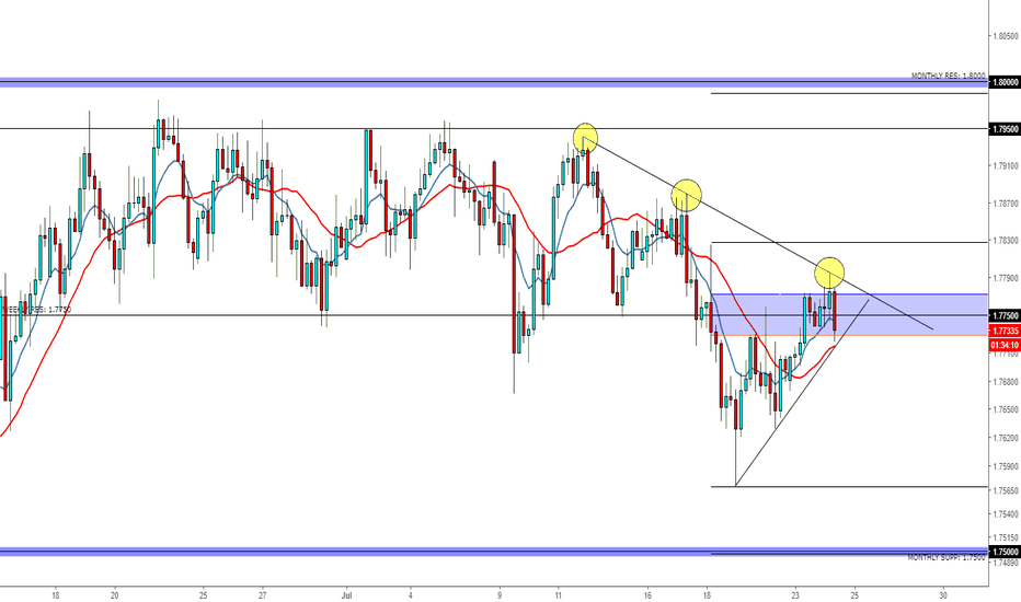 GBPAUD: GBPAUD READY TO DROP?