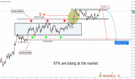 AUDUSD: AUD/USD Losing buyers and sellers