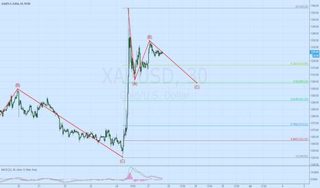 XAUUSD: Gold buy at C in 30min