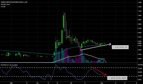TMPS: $TMPS - This is going to go BOOM!