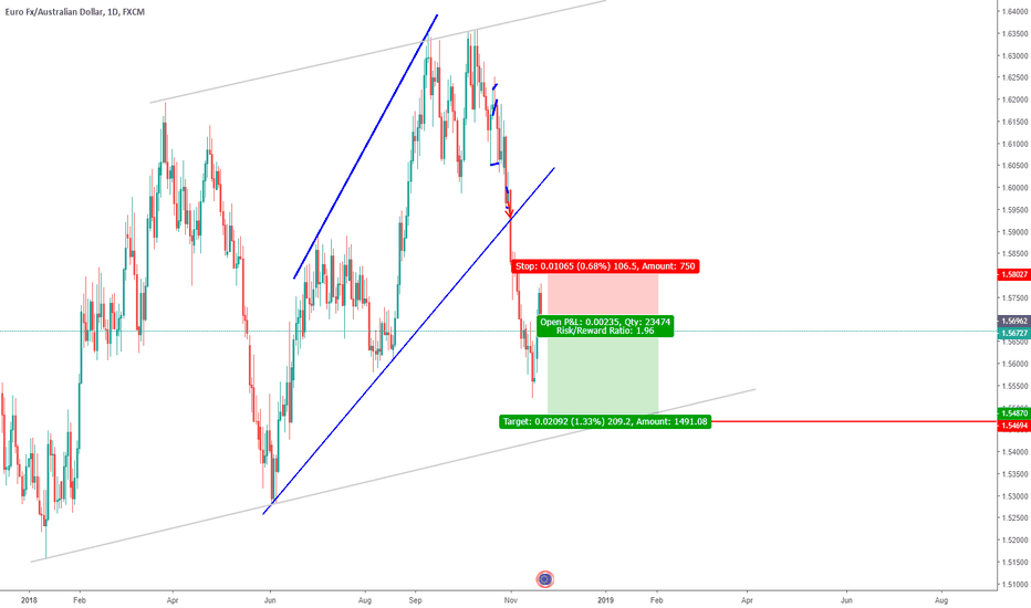 EURAUD: EURAUD ENTRY AND EXIT