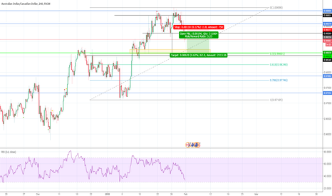 AUDCAD: Possible short
