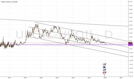 UKOIL-USOIL: OIL Spread