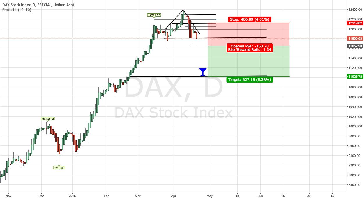 DAX Reversal - Target 11026