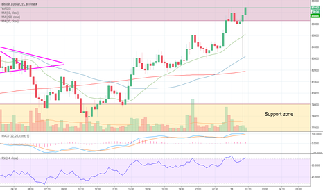 BTCUSD: BTC/USD Need to close firmly above $8,600 resistance line.