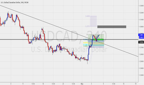 USDCAD: USDCAD Uptrend