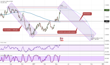 EURUSD: EUR/USD timing is everything, know your data