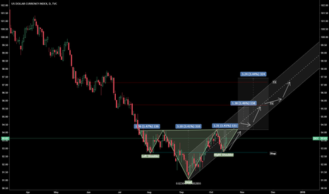DXY: Go Long USD If....