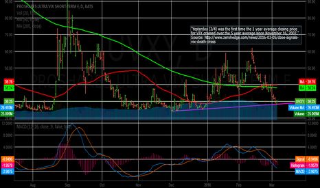 "UVXY: CBOE Signals VIX ""Death Cross"""
