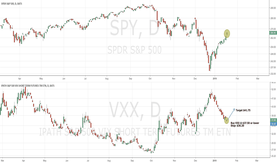SPY: SPY/VXX divergence is sounding an alarm