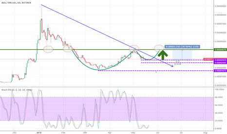 ADABTC: Possible Cup and handle on $ADA