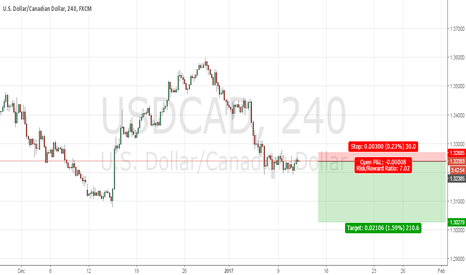 USDCAD: Bear move on UCAD