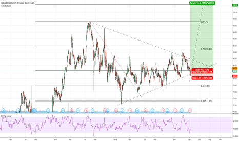 WBA: LONG WBA FROM SUPPORT WITH RSI CONFIRMATION