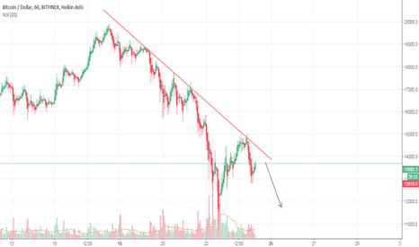 BTCUSD: BTC has a strong line of resistance to break