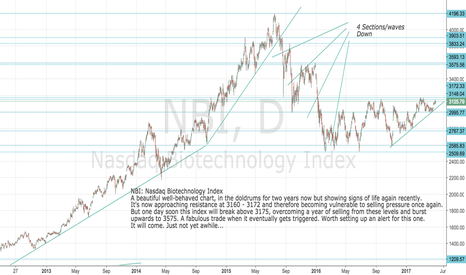 NBI: NBI: Nasdaq Biotech Index - Long Set-up