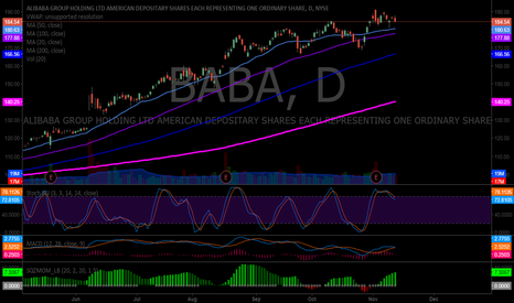 BABA: $BABA careful with swing trade long short term as Stoch RSI is d