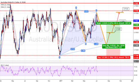 AUDUSD: AUDUSD : Long positions - Ratio ( 1:4.39 )