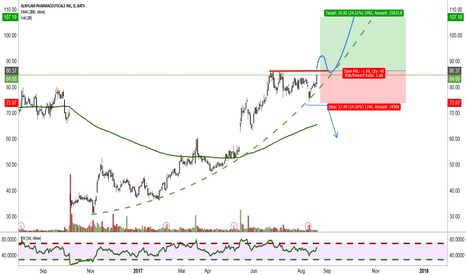 ALNY: Breakout-candidate?