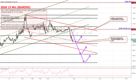 EURUSD: BEARISH EURUSD 15 Min. Sell channel top. Buy support