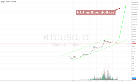 BTCUSD: Look out buffet