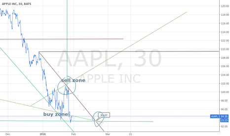 AAPL: APPLE is trending down $APPL