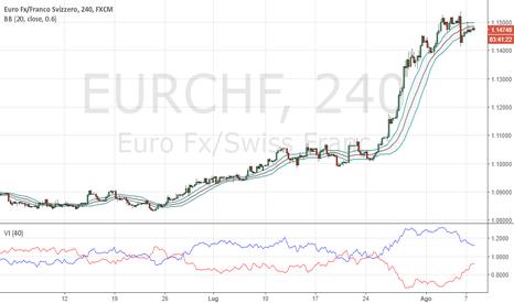 EURCHF: Nuovi long su EURCHF solo sopra 1.1515