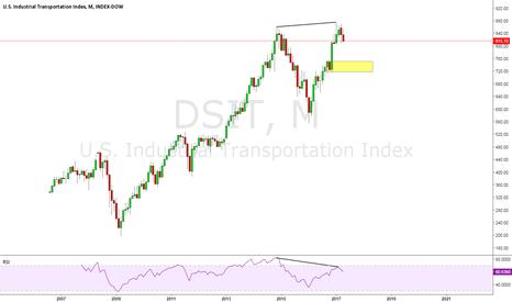 DSIT: Dow Jones Industrial Transportation Index