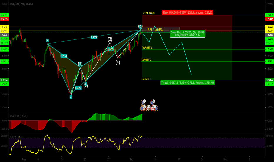 EURCAD: EUR / CAD / Pattern Butterfly / Elliot Waves / sell signal