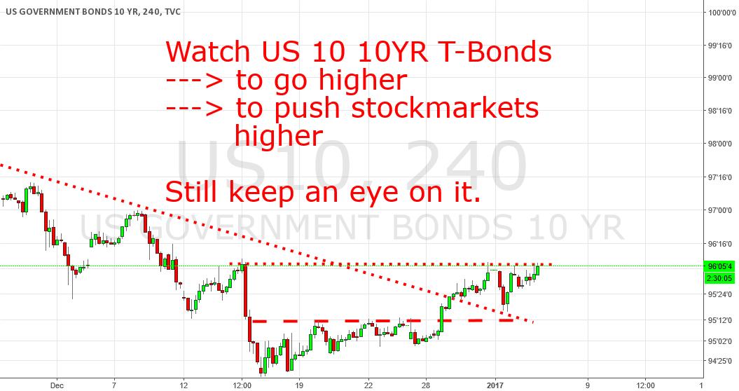 US 10 YR T-Bonds