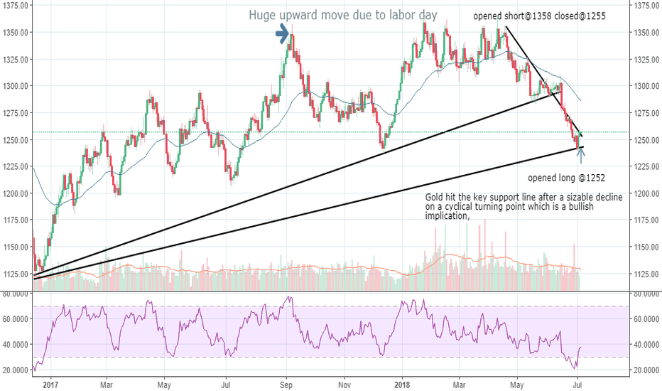 XAUUSD: The upside potential for Gold and Silver