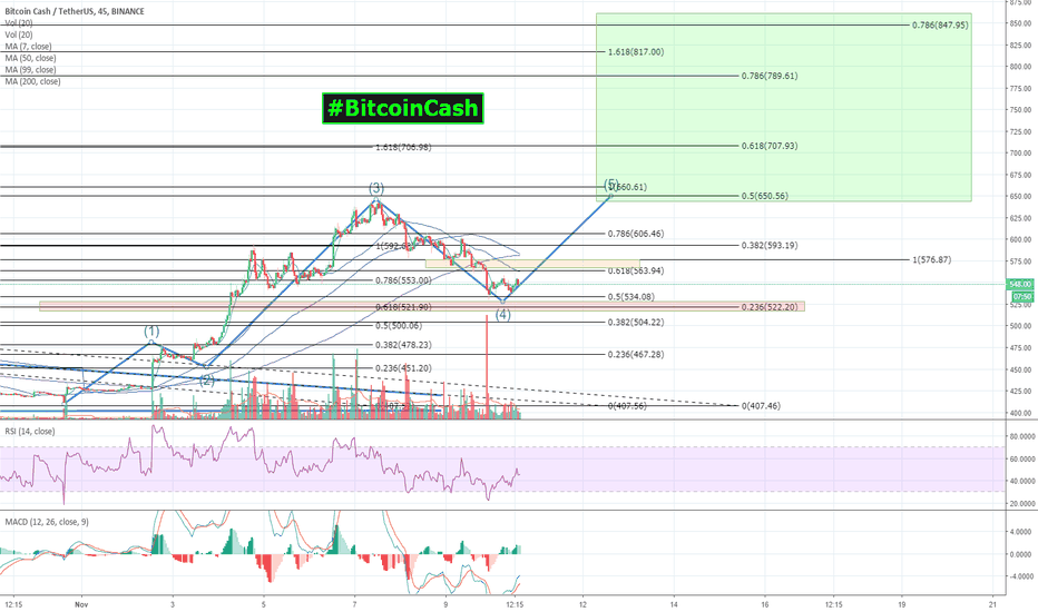 BCCUSDT: #BitcoinCash | $BCC $BCC looks Primed & Ready to RUN to $850!
