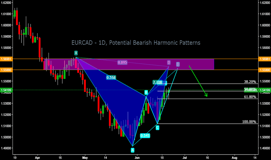 EURCAD: EURCAD - 1D, Potential Bearish Harmonic Patterns