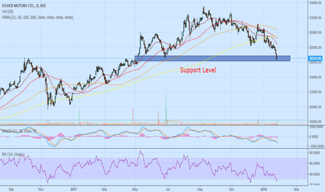 EICHERMOT: Eicher Motors Investment view