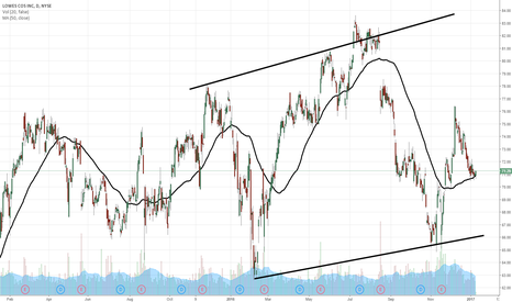 LOW: $LOW pullback within modest uptrend