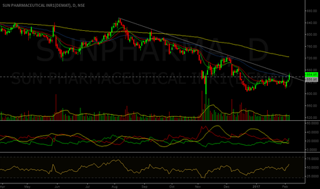 SUNPHARMA: Trend Line Break Out - Sun Pharma