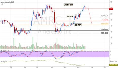 AMRC: AMRC: Double Top Distributing
