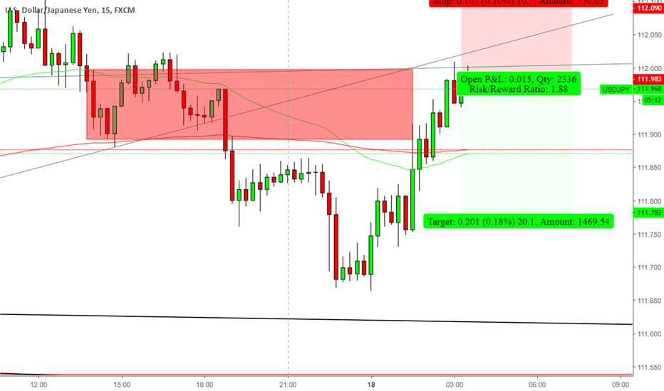 USDJPY: Sell USDJPY for 20 pips