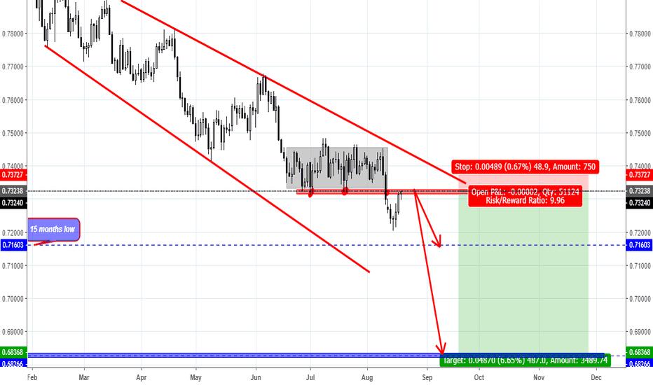 Aud usd chart aud usd rate tradingview