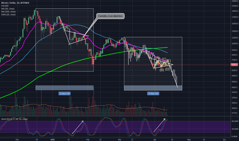 BTCUSD: BTC bear fractals: confluence or confirmation bias?