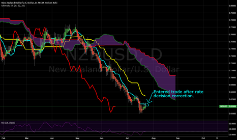 NZDUSD: NZD/USD After July Rate Decision Going Short
