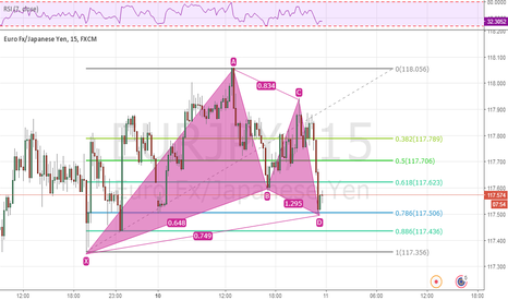 EURJPY: eurjpy gartley pattern - buy