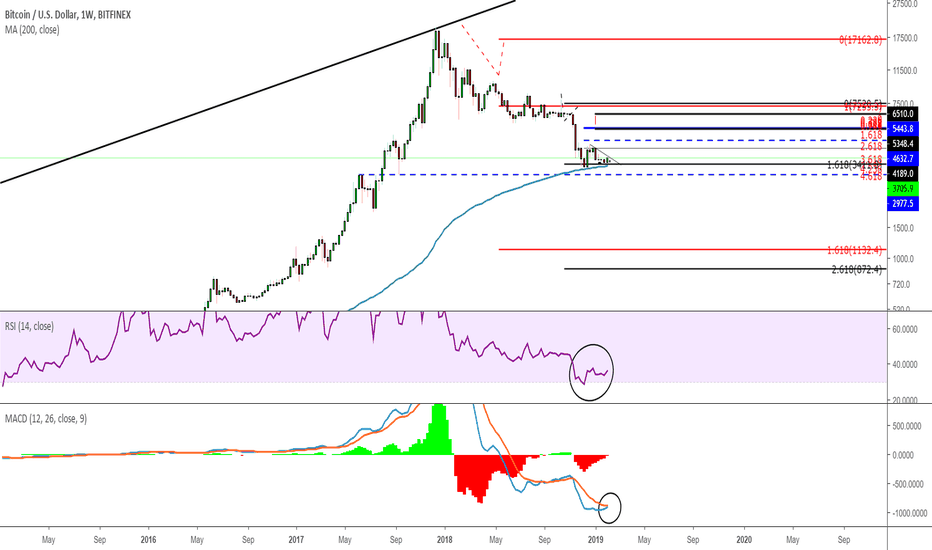 BTCUSD: BTCUSD - W1 - Time to look closely again (MACD & RSI & SMA)
