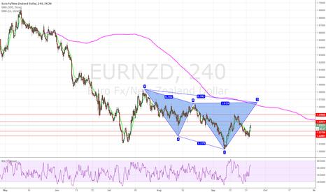 EURNZD: bearish cypher pattern